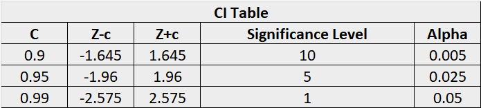 Statistical Data Exploration - CI and Alpha