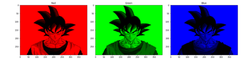 Check the below image to extract green/red/blue channels from the image: