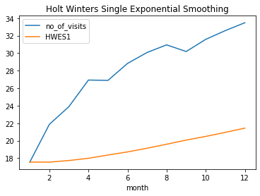 Holt Winters Method # Single exponential smoothing of the visitors data set