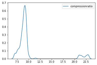 Checking the distribution of variables using KDE plot1