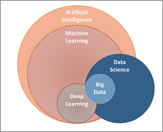 machine Learning in AI space
