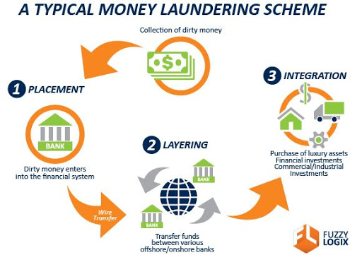 The Money‐Laundering Process