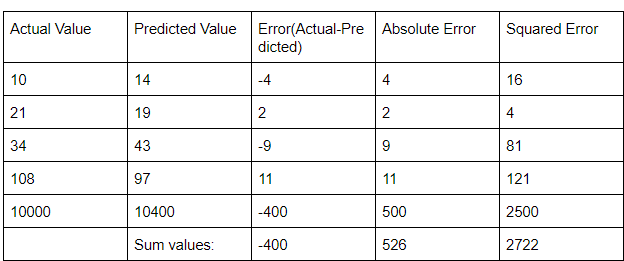 Regression Evaluation Metric