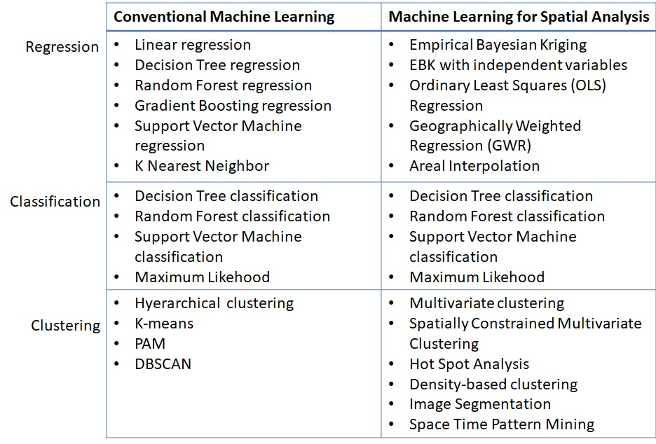 Machine Learning for spatial analysis