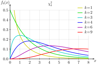 chi squared distribution | statistics for Machine learning