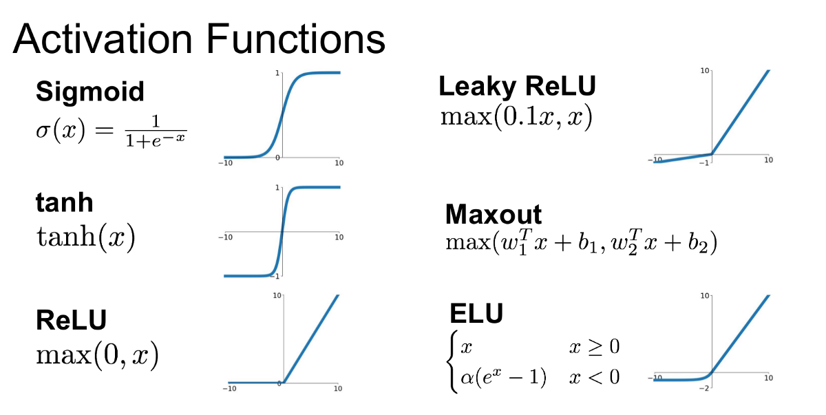 activation function   Artificial Neural Networks