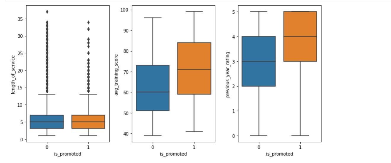 box plot | Logistic regression model