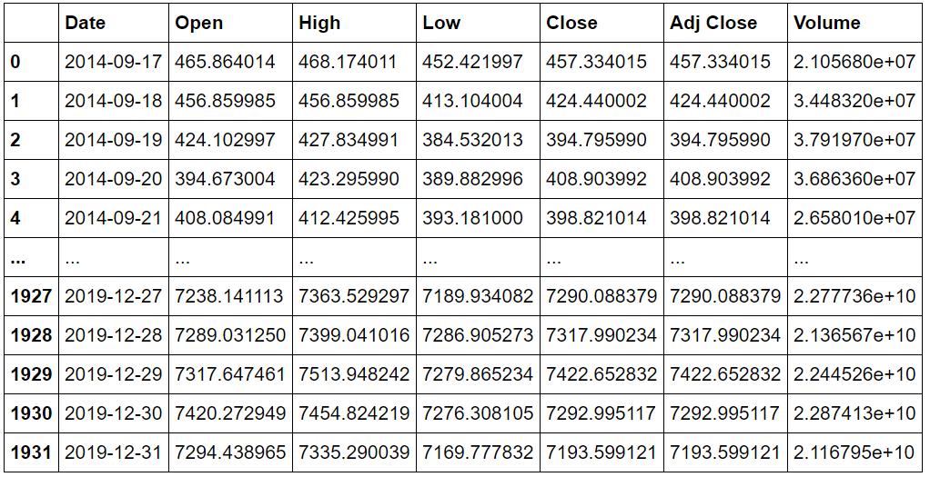 data Bitcoin Price Prediction