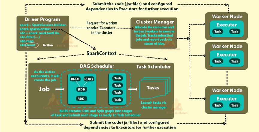 working of apache spark