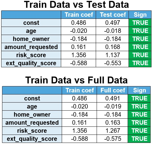 Train and test data