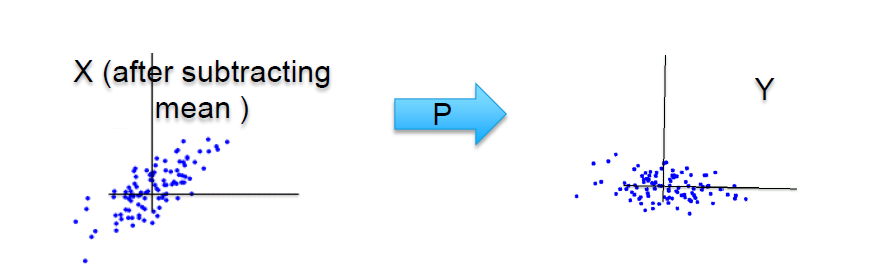 pca x after subtracting mean