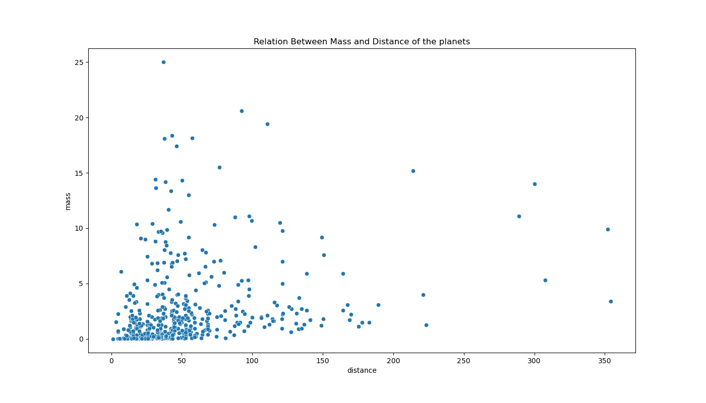 Seaborn Library relational plots