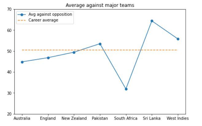 average against major teams