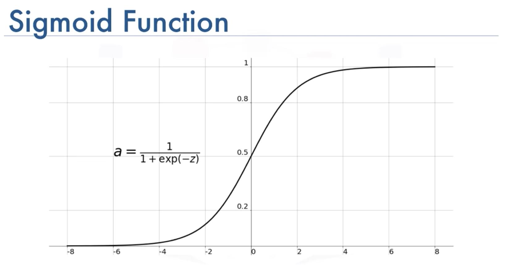 Mathematics Involved in Logistic Regression sigmoid