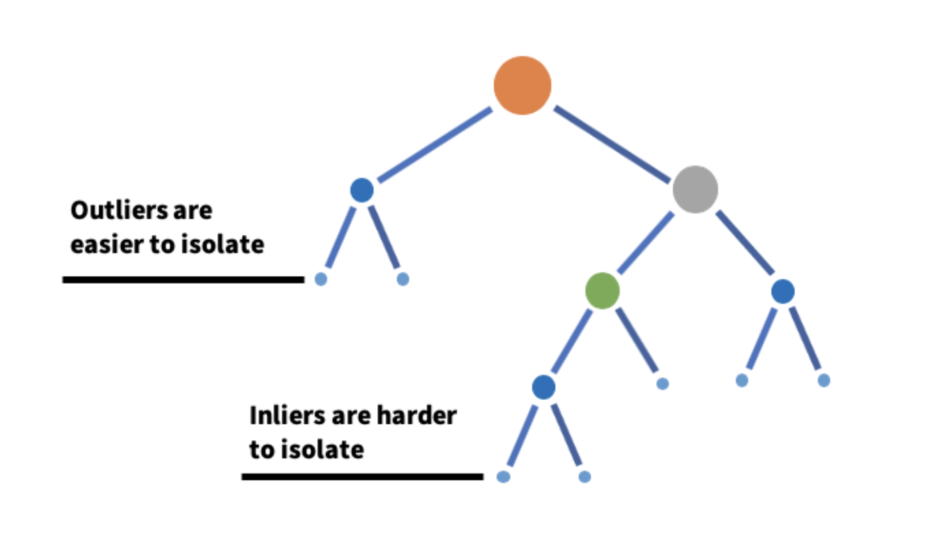 Univariate Anomaly Detection isolation forest