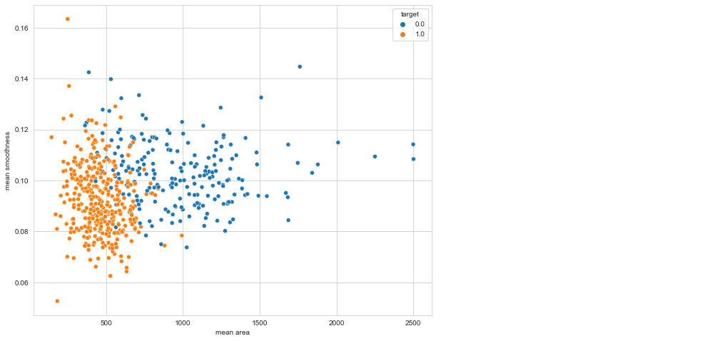 scatter plot   svm and pca