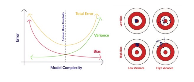 bias and variance tradeoff for linear regression