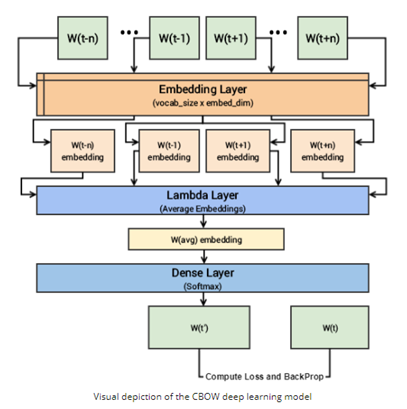 CBOW deep learning model | Word2Vec For Word Embeddings
