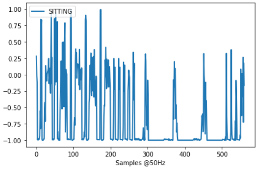 Visualization of sitting variable