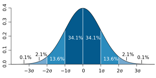 SND   Probability Distribution Function