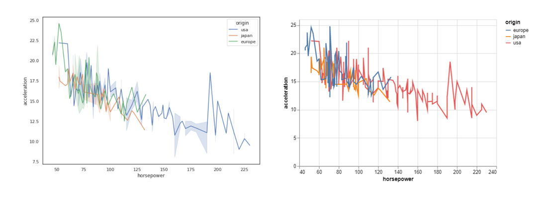Line plots in Seaborn and Altair