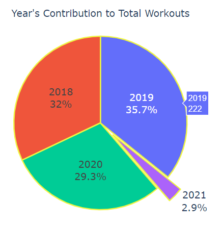What was the yearly distribution of workouts