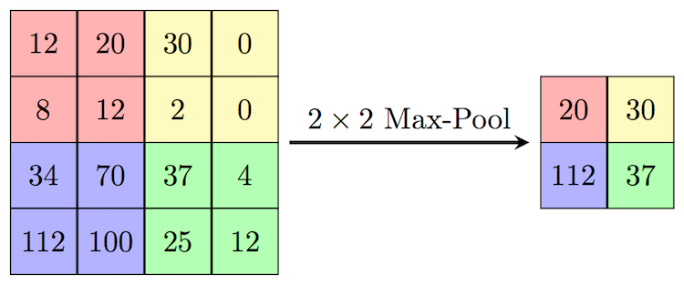 pooling layer