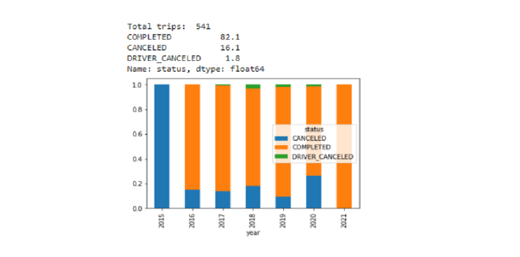 Trips completed or canceled - Countplot