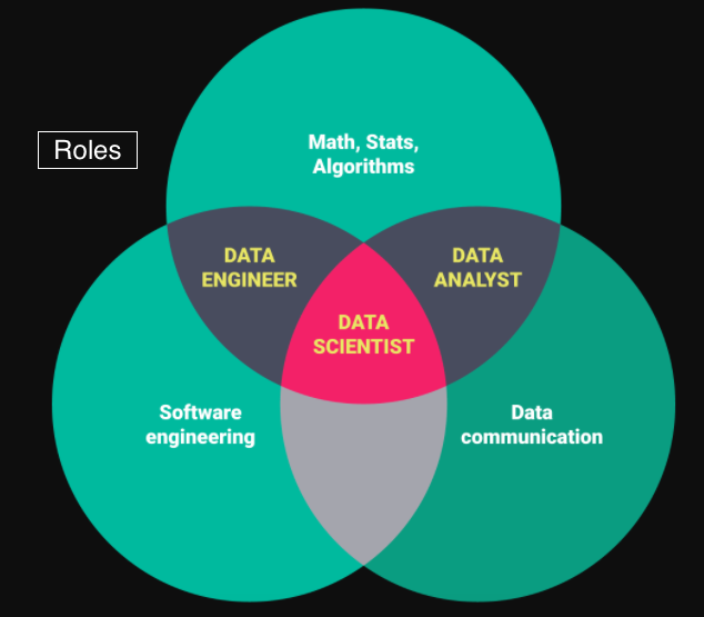 Data science universe role