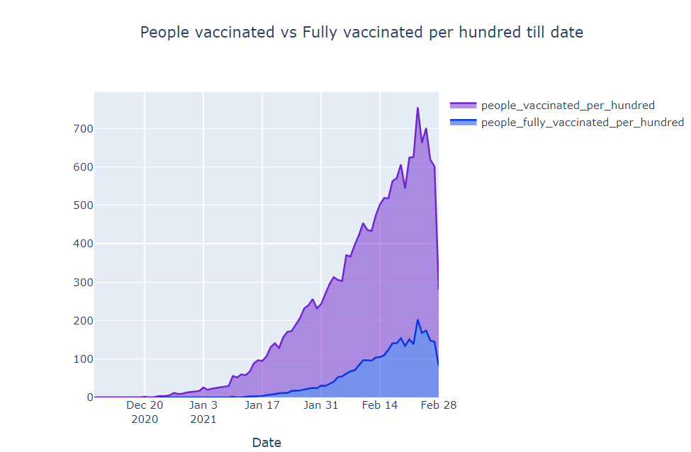 people vaccinated vs fully vaccinated | covid vaccination progress