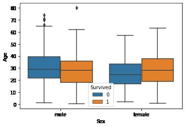 boxplot2 | Exploratory Data Analysis