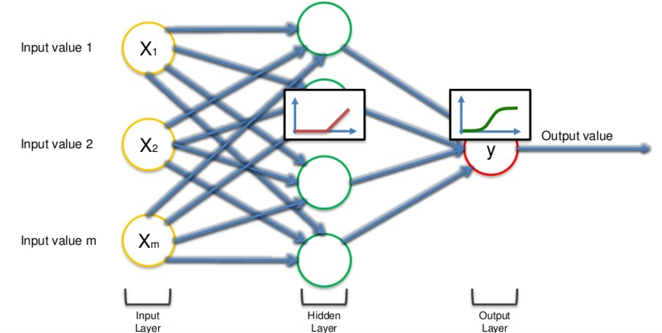 working of Artificial neural networks