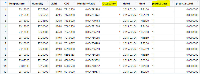 Room Occupancy Detection test data