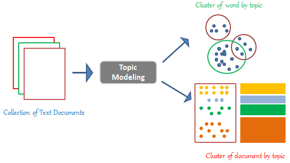 Topic modelling with LDA