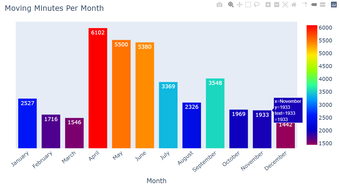 Which Month contributed the maximum to moving minutes?