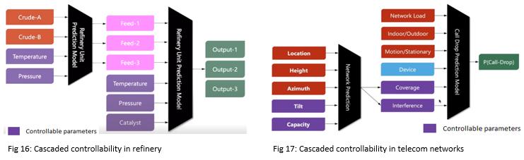 Cascaded controllability