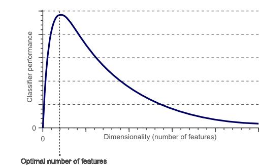 boruta dimensionality