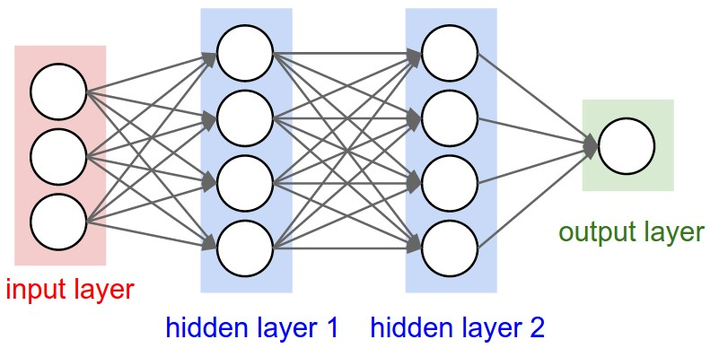 neural network layer