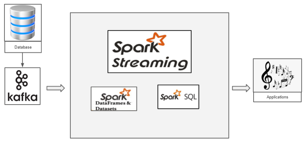 Real-time Structured streaming pyspark