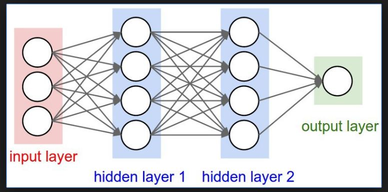 Different Layers of Neural Networks