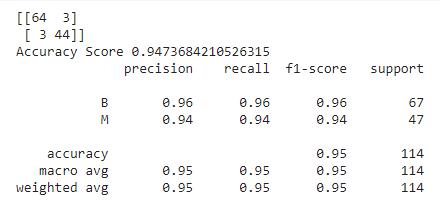 classification report | Hyperparameter Optimization