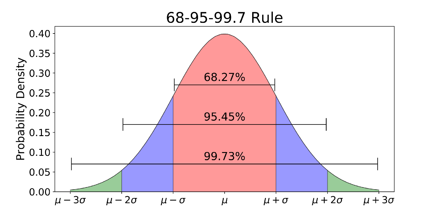68-95-99.7 rule | statistics for Machine learning