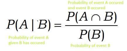 conditional probability | Naive Bayes Algorithm