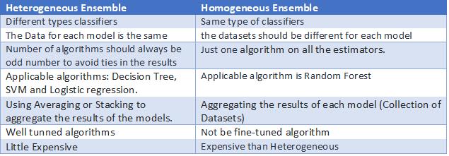 Homogeneous and Heterogeneous Ensemble