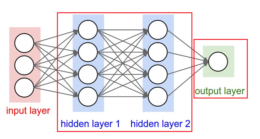 Layers in a Neural Network