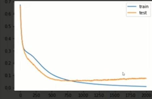 early stopping | Neural Networks Performance Optimization