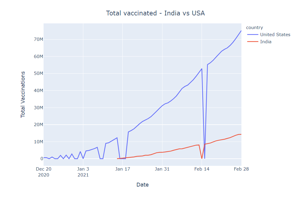 total vaccinated India vs USA