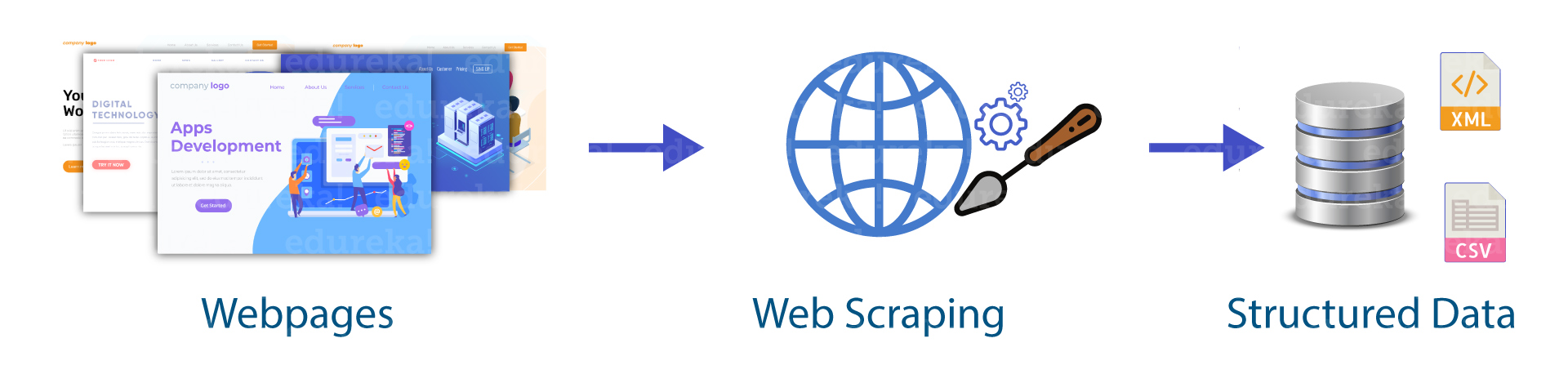 AutoScraper Library web scraper