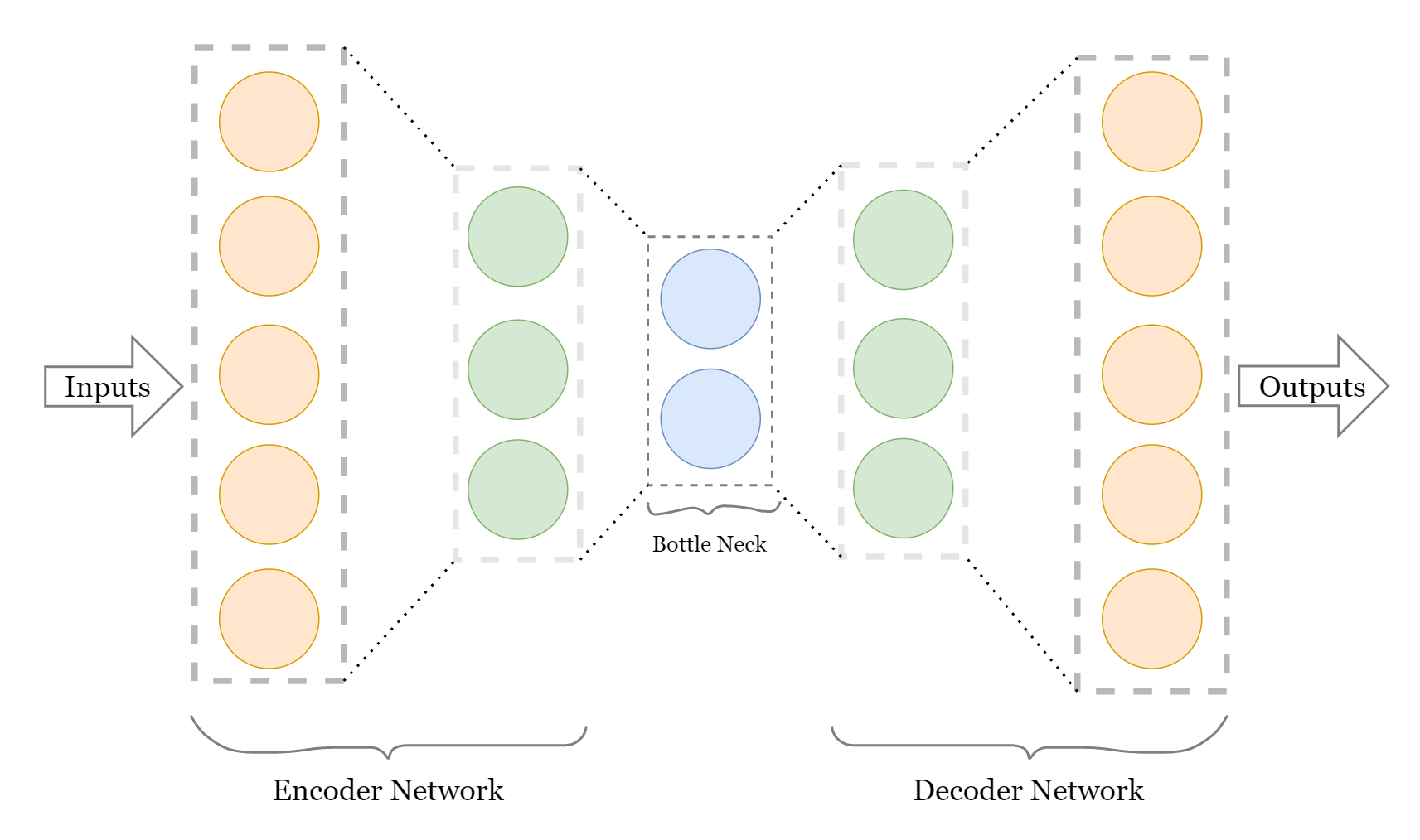 Denoise Images with Autoencoders 2
