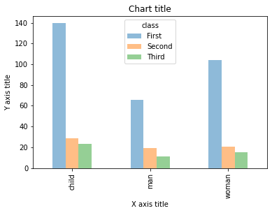 visualization python grouped bar chart bar chart matplotlib